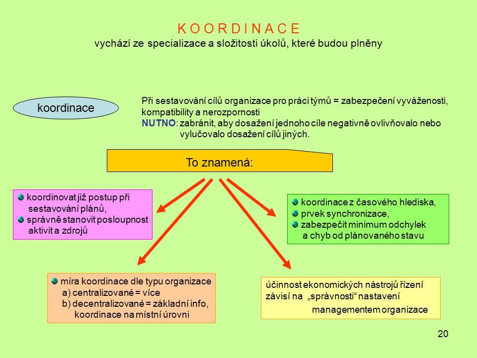 20 K O O R D I N A C E vychází ze specializace a složitosti úkolů, které budou plněny koordinace Při sestavování cílů organizace pro práci týmů = zabe