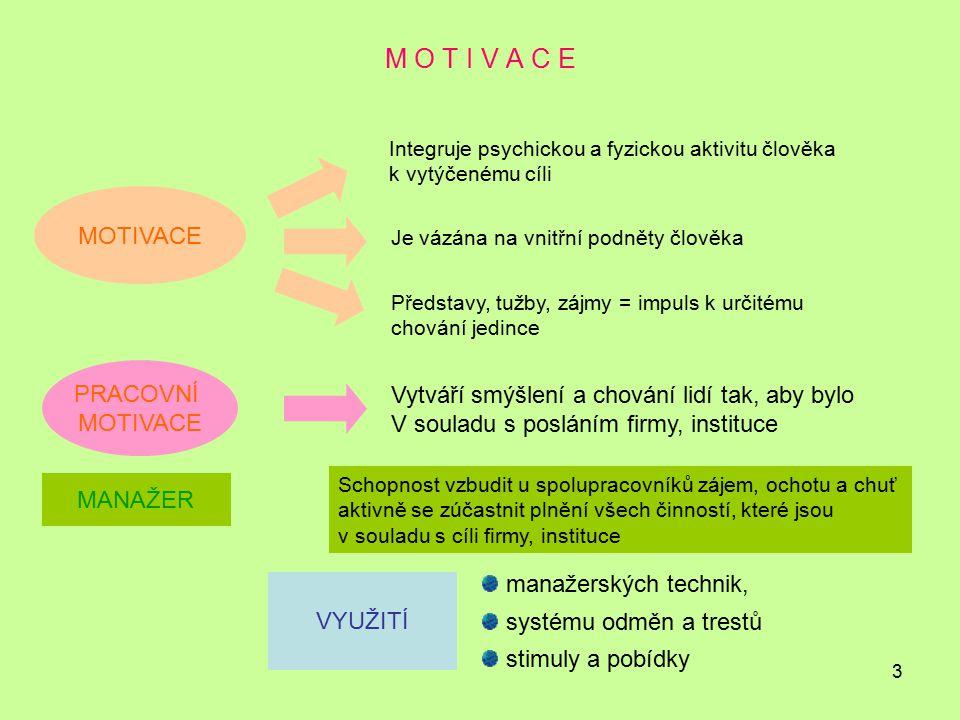 3 M O T I V A C E Integruje psychickou a fyzickou aktivitu člověka k vytýčenému cíli Je vázána na vnitřní podněty člověka Představy, tužby, zájmy = im