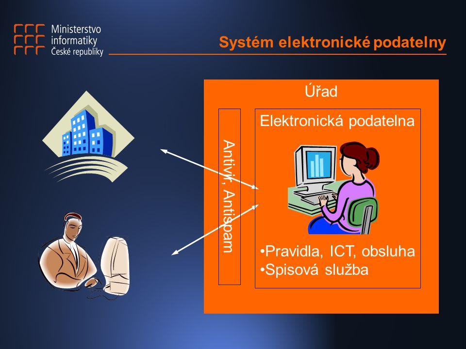 Systém elektronické podatelny Úřad Antivir, Antispam Elektronická podatelna Pravidla, ICT, obsluha Spisová služba