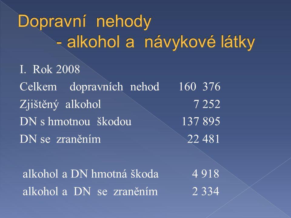 I. Rok 2008 Celkem dopravních nehod 160 376 Zjištěný alkohol 7 252 DN s hmotnou škodou 137 895 DN se zraněním 22 481 alkohol a DN hmotná škoda4 918 al