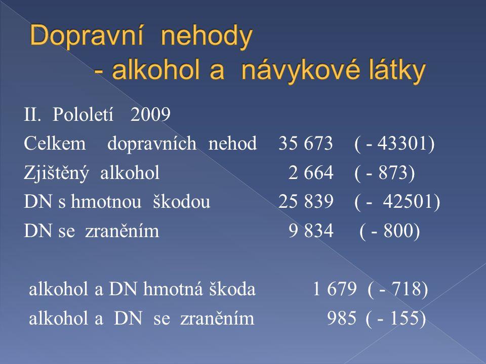 II. Pololetí 2009 Celkem dopravních nehod 35 673 ( - 43301) Zjištěný alkohol 2 664 ( - 873) DN s hmotnou škodou 25 839 ( - 42501) DN se zraněním 9 834