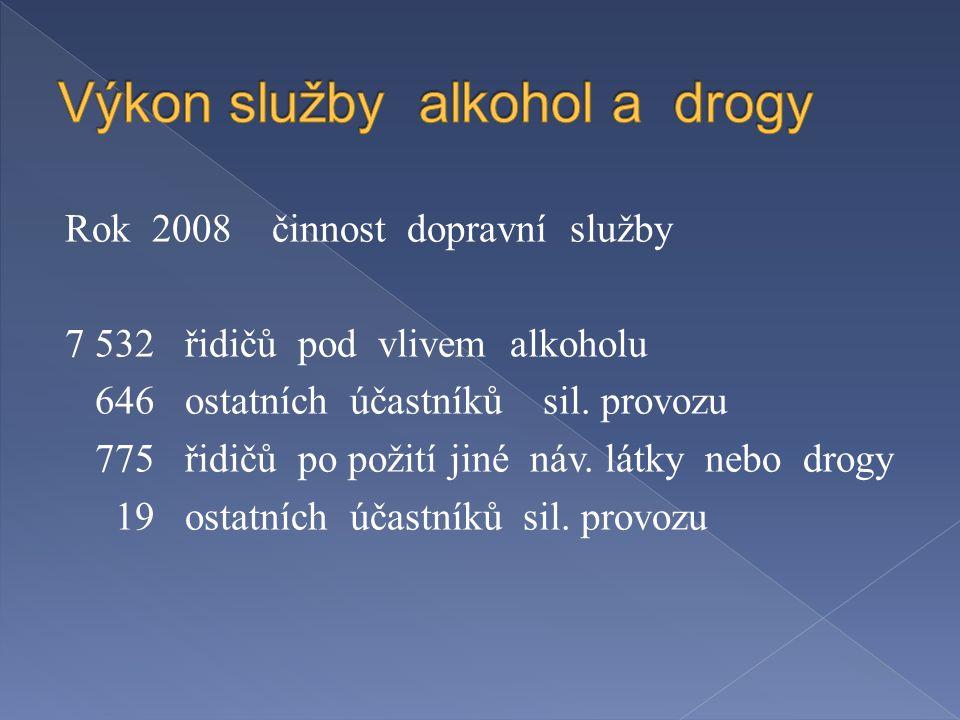 Rok 2008 činnost dopravní služby 7 532 řidičů pod vlivem alkoholu 646 ostatních účastníků sil.