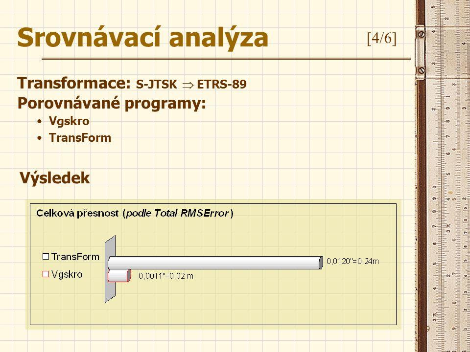 19 Srovnávací analýza [4/6] Transformace: S-JTSK  ETRS-89 Porovnávané programy: Vgskro TransForm Výsledek