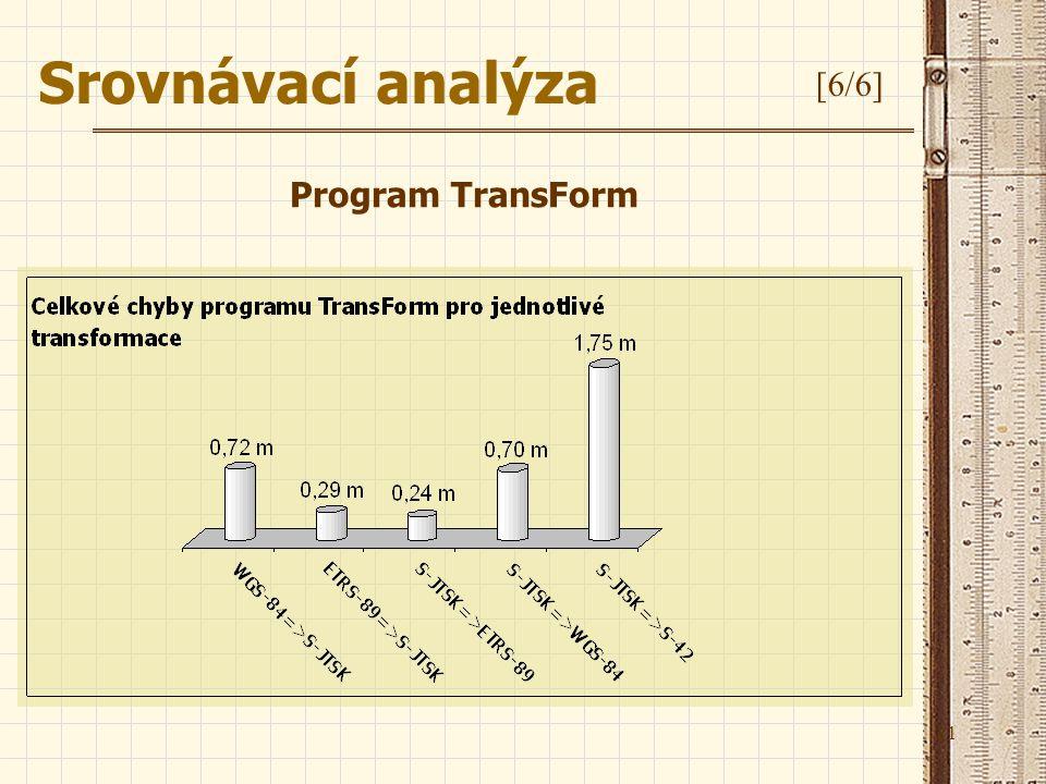 21 Srovnávací analýza [6/6] Program TransForm