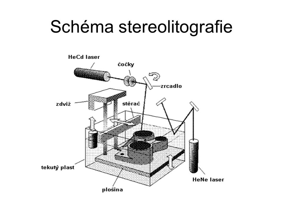 Schéma stereolitografie