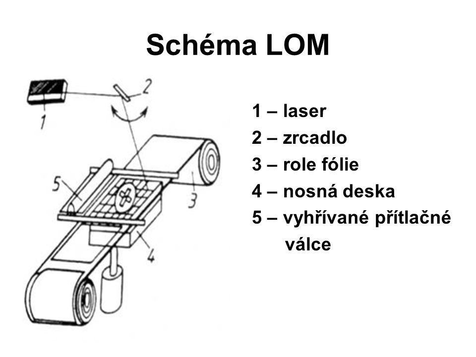 Schéma LOM 1 – laser 2 – zrcadlo 3 – role fólie 4 – nosná deska 5 – vyhřívané přítlačné válce