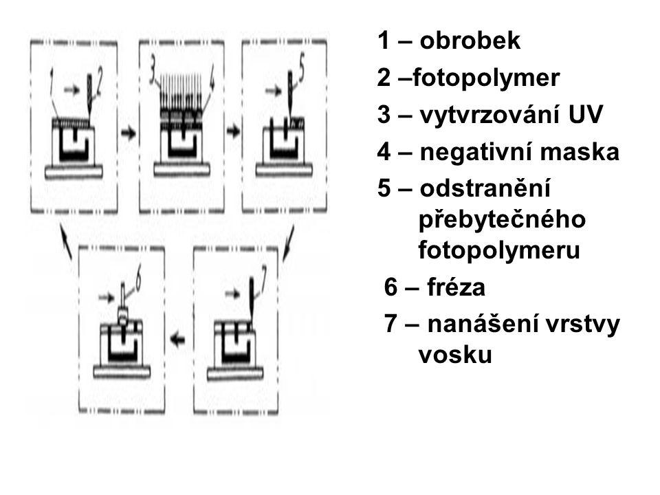 1 – obrobek 2 –fotopolymer 3 – vytvrzování UV 4 – negativní maska 5 – odstranění přebytečného fotopolymeru 6 – fréza 7 – nanášení vrstvy vosku