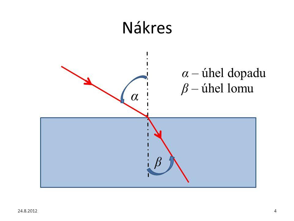Nákres α – úhel dopadu β – úhel lomu α β 24.8.20124