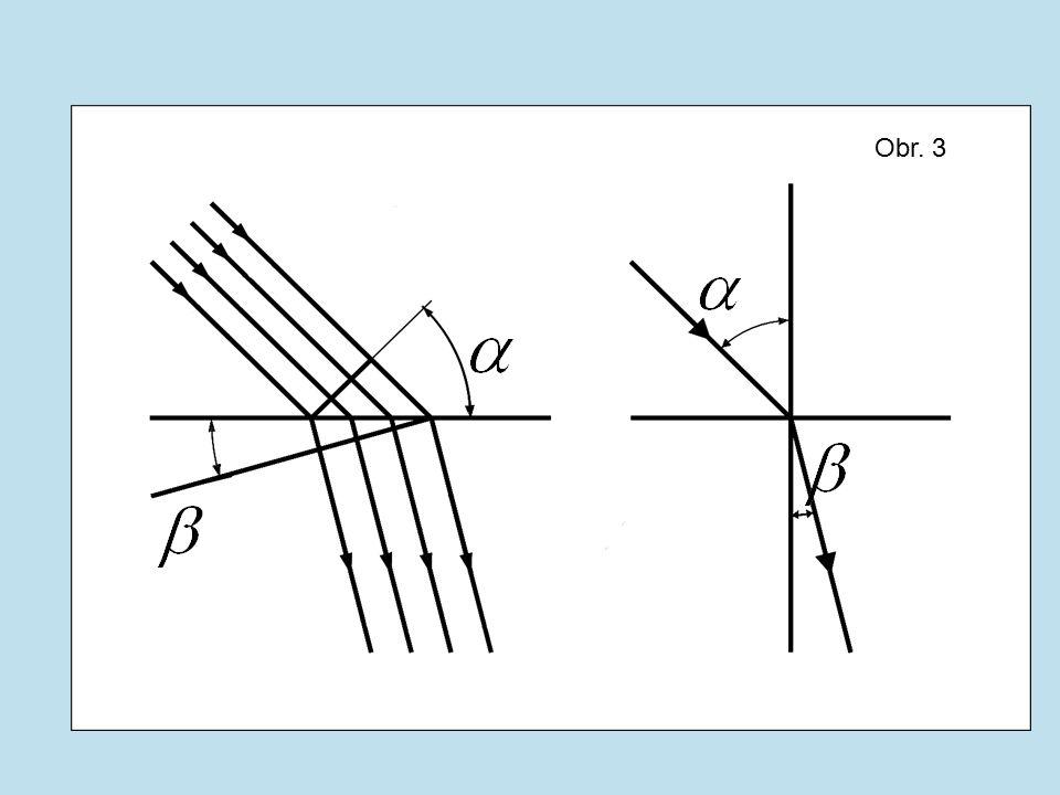 Lom světla při přechodu z prostředí opticky řidšího do prostředí opticky hustšího – lom ke kolmici odraz lom Obr.