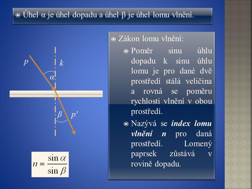  Úhel α je úhel dopadu a úhel β je úhel lomu vlnění.