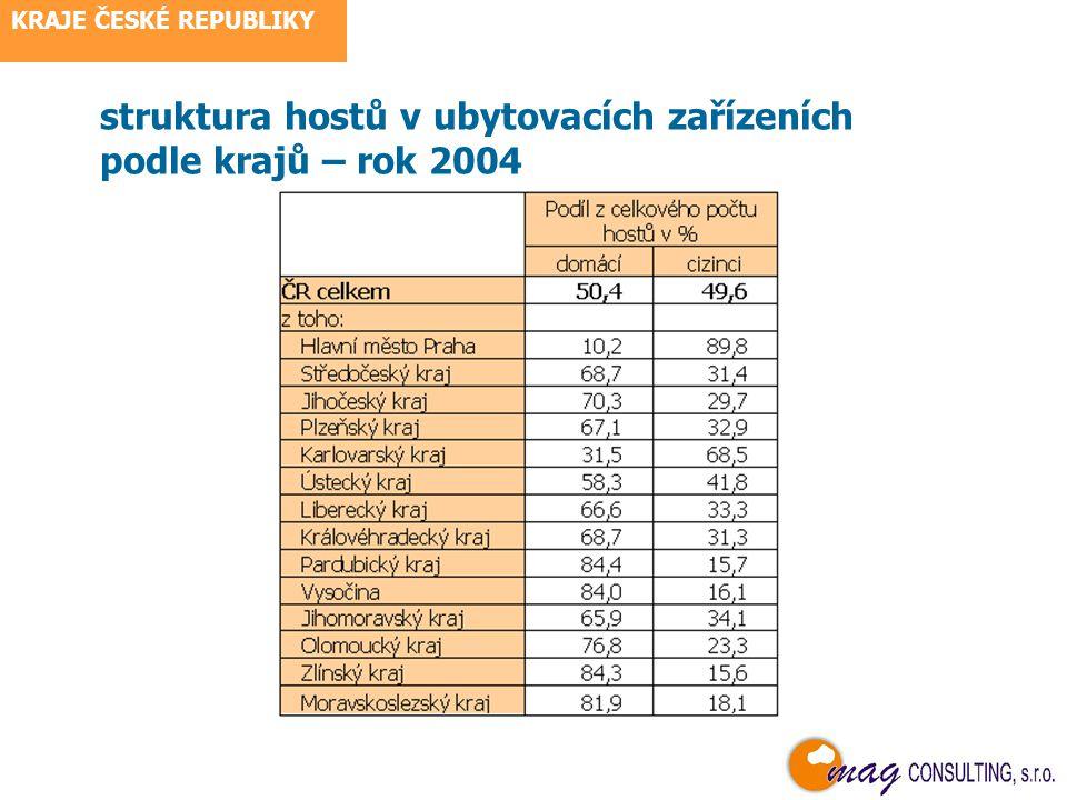 KRAJE ČESKÉ REPUBLIKY hosté v ubytovacích zařízeních - podíly krajů z ČR celkem – rok 2004