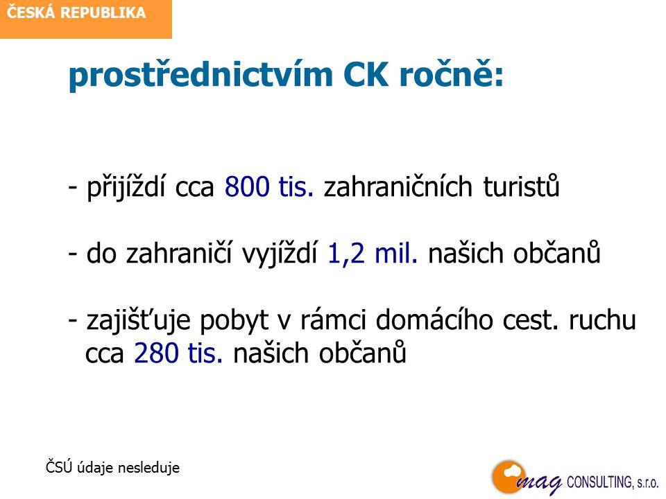hlavní zdrojové destinace r.2004 ČESKÁ REPUBLIKA TOP 10 zemí dle příjezdů – v tis.
