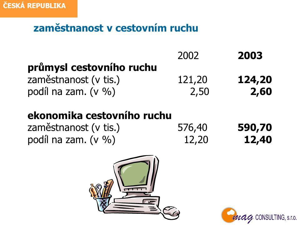 pohostinství a ubytování v roce 2004 z registrovaných podnikatel.