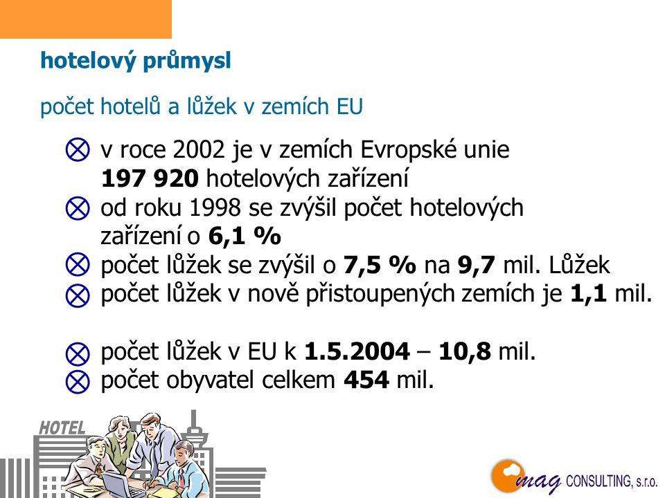 ČESKÁ REPUBLIKA zaměstnanost v cestovním ruchu 20022003 průmysl cestovního ruchu zaměstnanost (v tis.)121,20124,20 podíl na zam.