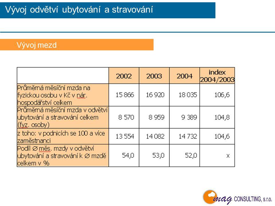 Vývoj ekonomických ukazatelů Vývoj odvětví ubytování a stravování