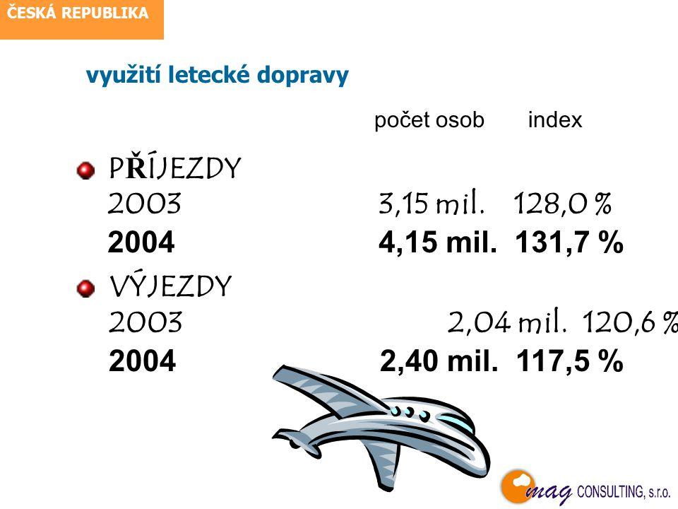příjezdy zahraničních návštěvníků Vývoj cestovního ruchu v ČR Příjezdy 2003 index 2004index celkem 95 mil.97,3 % 95,9 mil.101,0 % v tom: Německo40,8 mil.103,1 %43,7 mil.107,2 % Rakousko 6,7 mil.