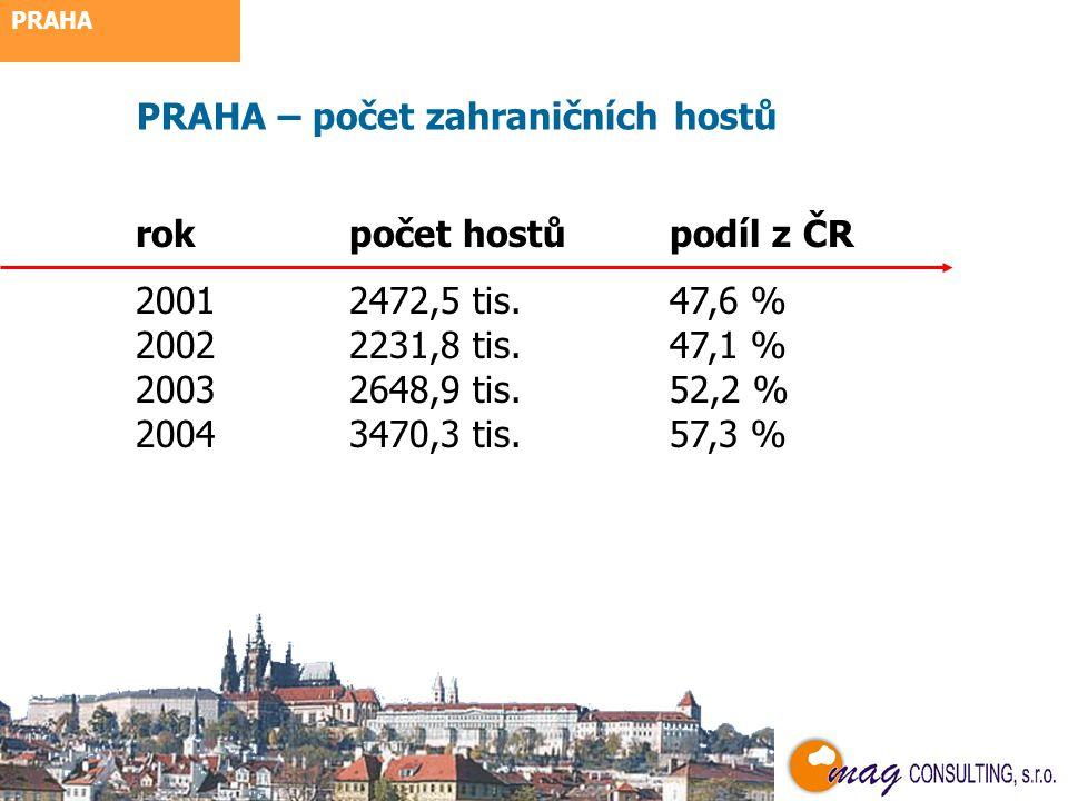 využití letecké dopravy PŘÍJEZDY 2003 3,15 mil. 128,0 % 20044,15 mil.