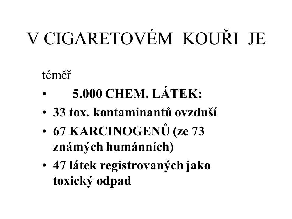 V CIGARETOVÉM KOUŘI JE téměř 5.000 CHEM. LÁTEK: 33 tox. kontaminantů ovzduší 67 KARCINOGENŮ (ze 73 známých humánních) 47 látek registrovaných jako tox