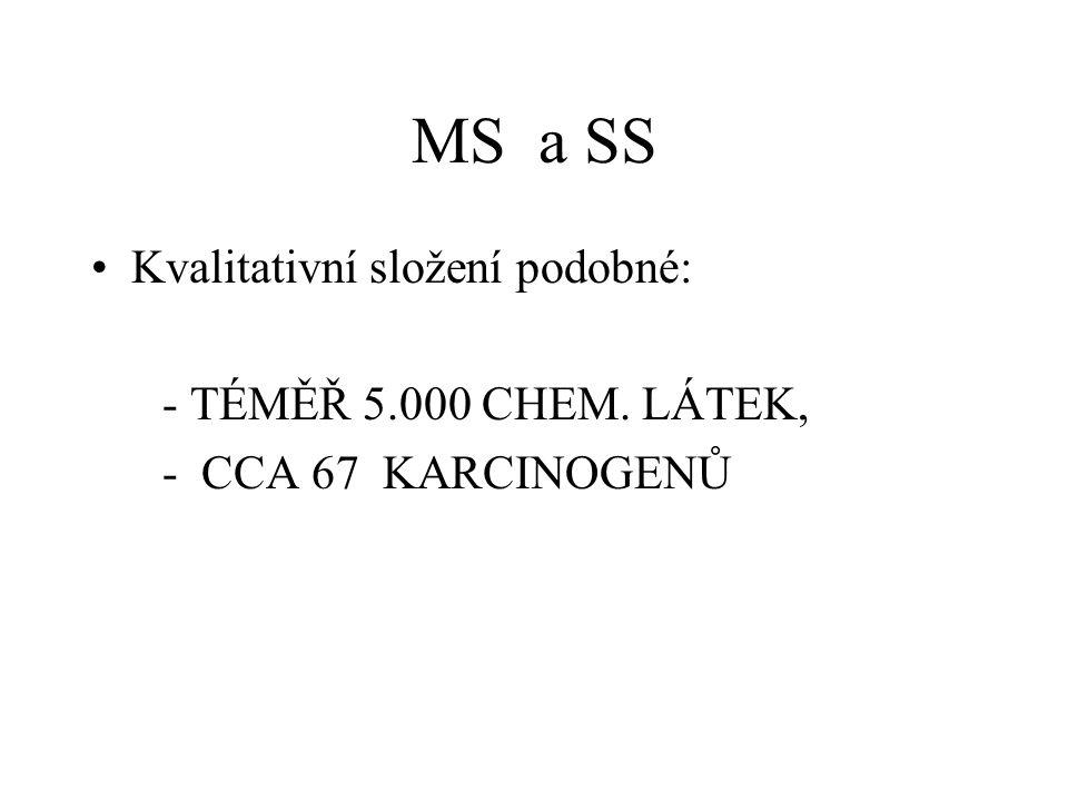 MS a SS Kvalitativní složení podobné: - TÉMĚŘ 5.000 CHEM. LÁTEK, - CCA 67 KARCINOGENŮ
