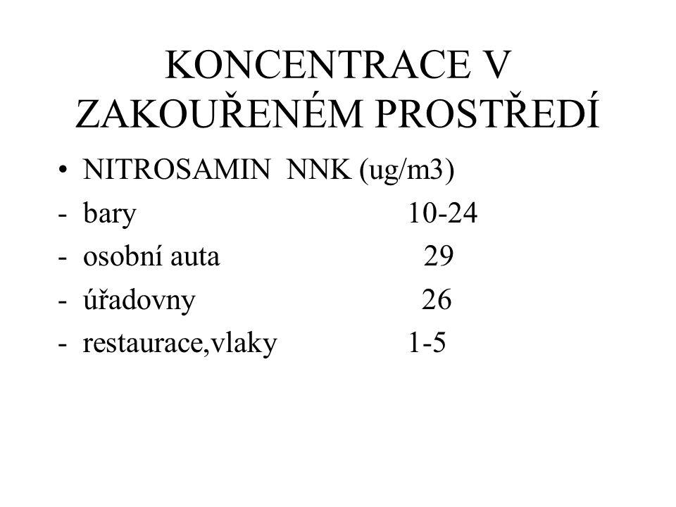 KONCENTRACE V ZAKOUŘENÉM PROSTŘEDÍ NITROSAMIN NNK (ug/m3) -bary 10-24 -osobní auta 29 -úřadovny 26 -restaurace,vlaky 1-5