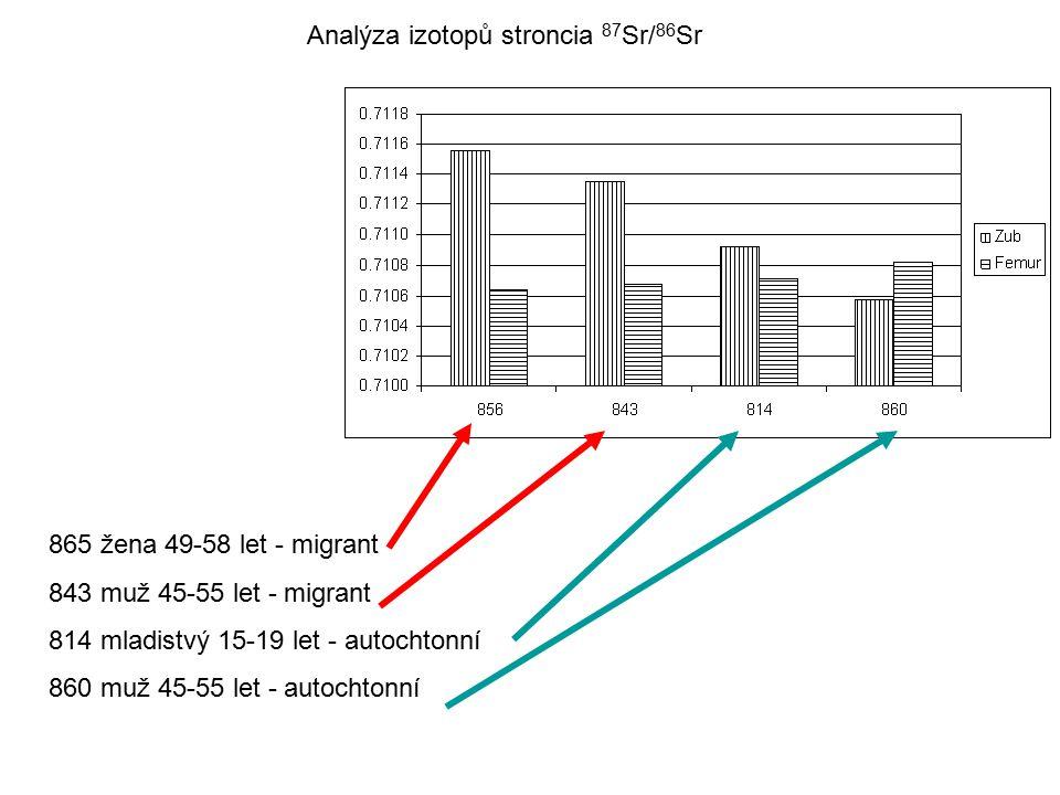 Analýza izotopů stroncia 87 Sr/ 86 Sr 865 žena 49-58 let - migrant 843 muž 45-55 let - migrant 814 mladistvý 15-19 let - autochtonní 860 muž 45-55 let - autochtonní