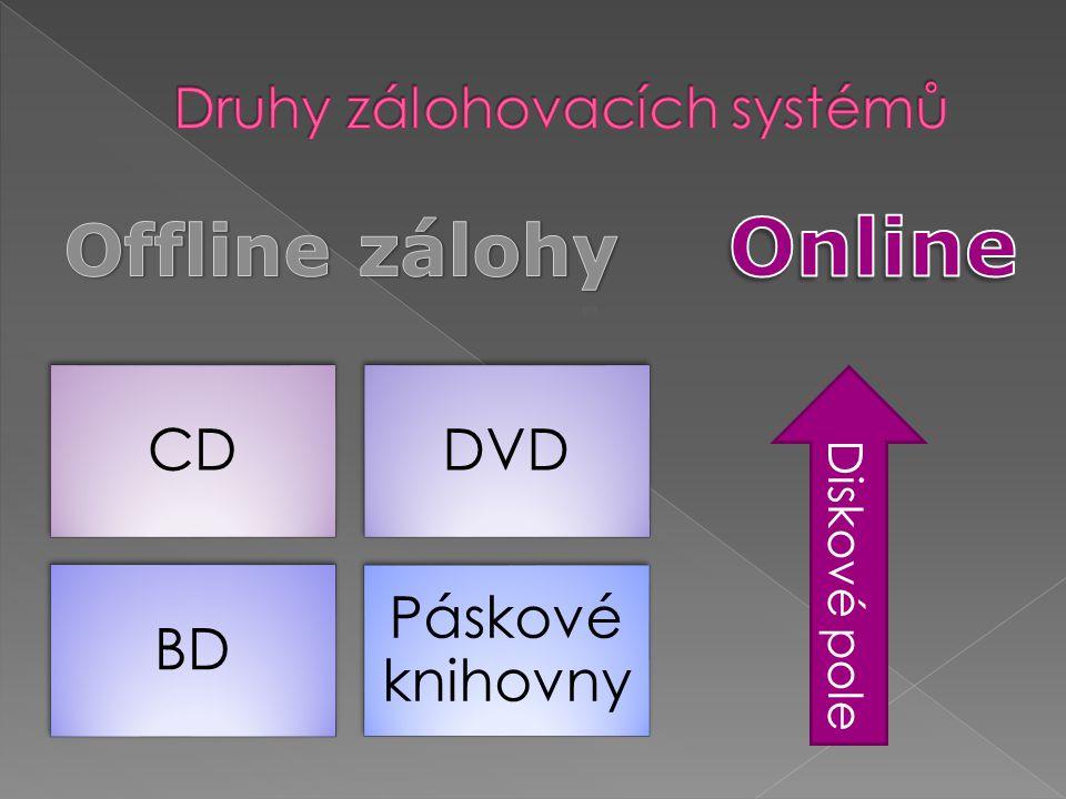 CDDVD BD Páskové knihovny Diskové pole