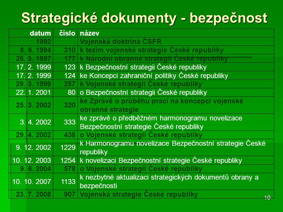 10 Strategické dokumenty - bezpečnost datumčíslonázev 1992 Vojenská doktrína ČSFR 8. 6. 1994310 k tezím vojenské strategie České republiky 26. 3. 1997