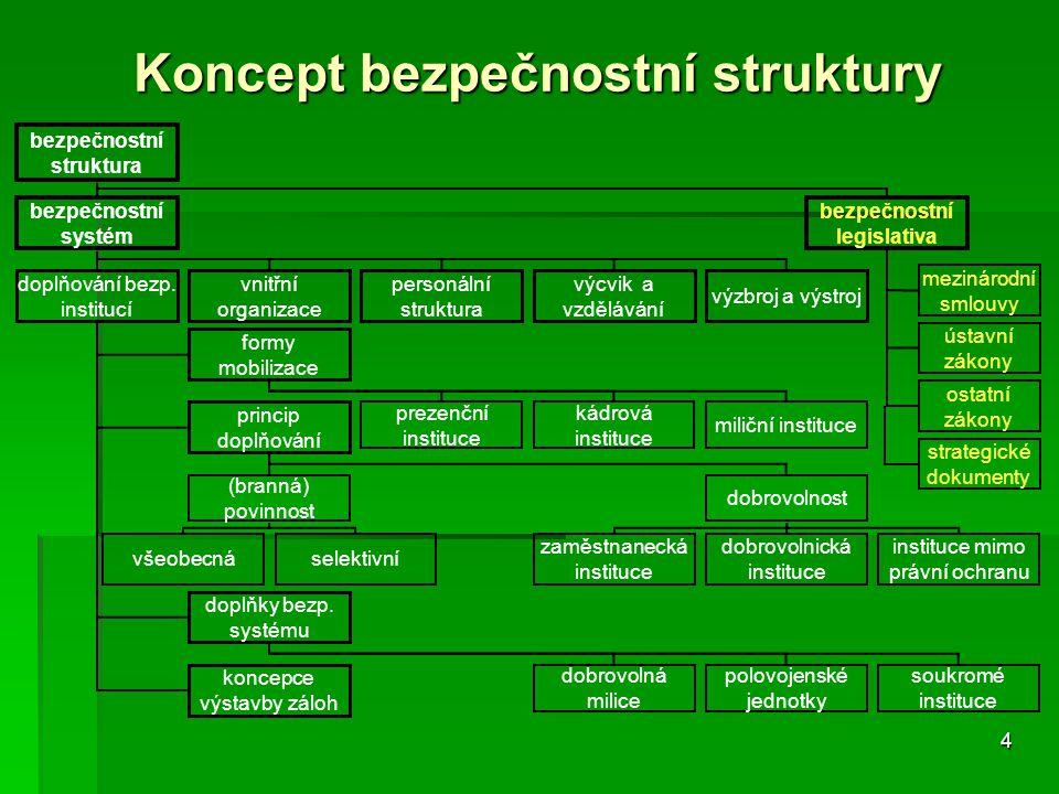 4 Koncept bezpečnostní struktury bezpečnostní struktura bezpečnostní systém bezpečnostní legislativa doplňování bezp. institucí vnitřní organizace per