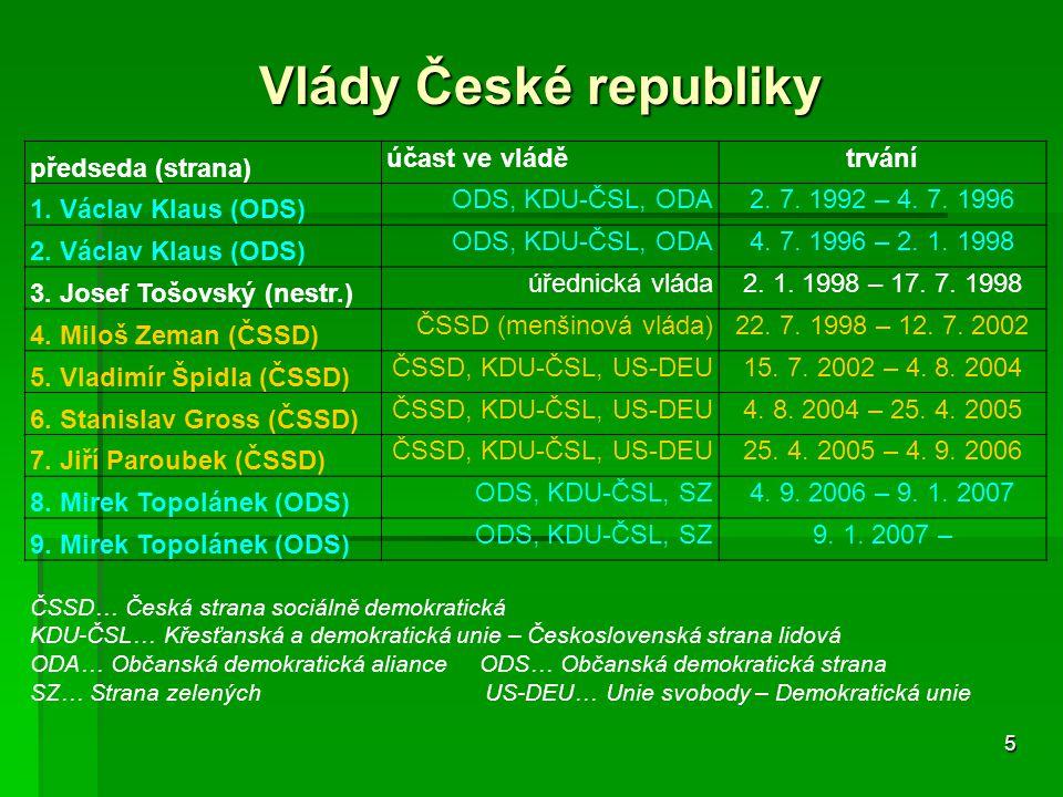 5 Vlády České republiky předseda (strana) účast ve vládětrvání 1.