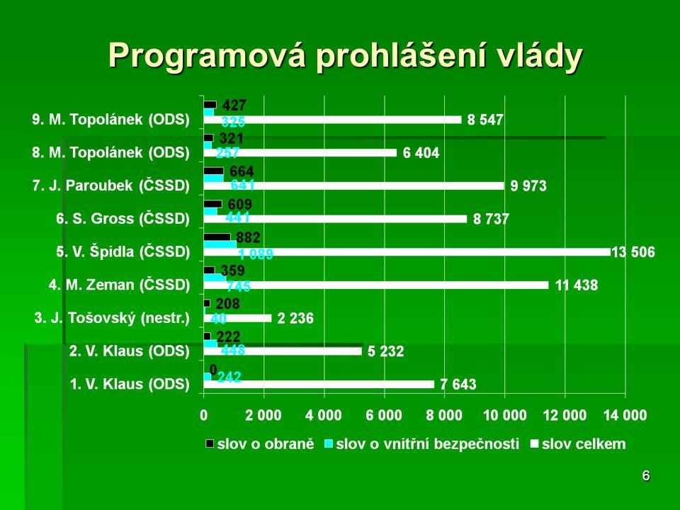 6 Programová prohlášení vlády