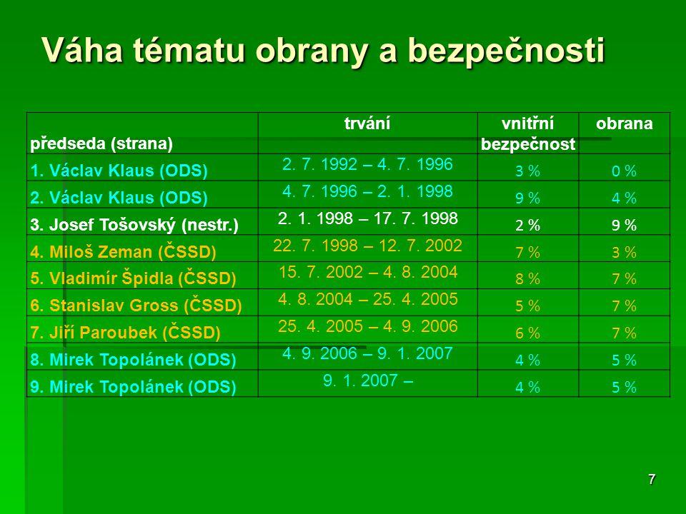 7 Váha tématu obrany a bezpečnosti předseda (strana) trvánívnitřní bezpečnost obrana 1. Václav Klaus (ODS) 2. 7. 1992 – 4. 7. 1996 3 %0 % 2. Václav Kl