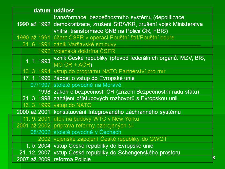 8 datumudálost 1990 až 1992 transformace bezpečnostního systému (depolitizace, demokratizace, zrušení StB/VKR, zrušení vojsk Ministerstva vnitra, transformace SNB na Policii ČR, FBIS) 1990 až 1991 účast ČSFR v operaci Pouštní štít/Pouštní bouře 31.