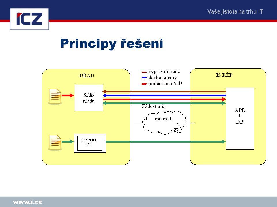 Vaše jistota na trhu IT www.i.cz Principy řešení