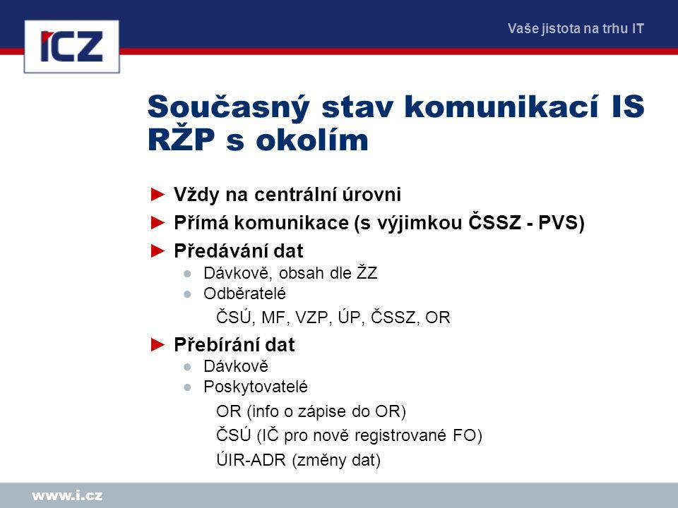 Vaše jistota na trhu IT www.i.cz Současný stav komunikací IS RŽP s okolím ►Vždy na centrální úrovni ►Přímá komunikace (s výjimkou ČSSZ - PVS) ►Předává