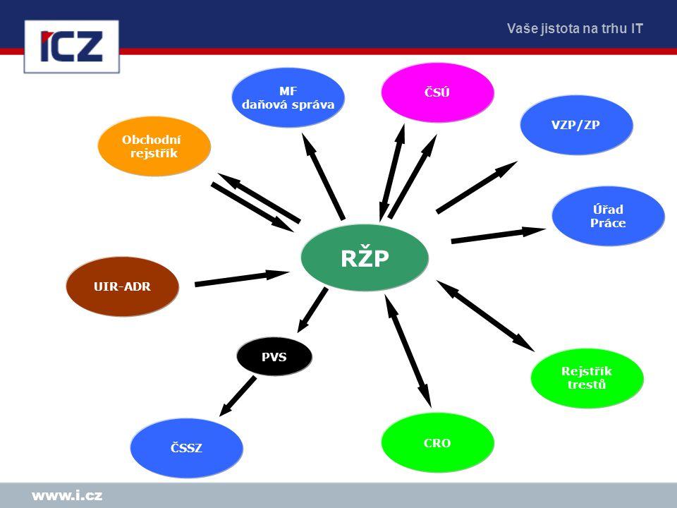 Vaše jistota na trhu IT www.i.cz RŽP Obchodní rejstřík MF daňová správa ČSÚ VZP/ZP Úřad Práce ČSSZ PVS UIR-ADR CRO Rejstřík trestů