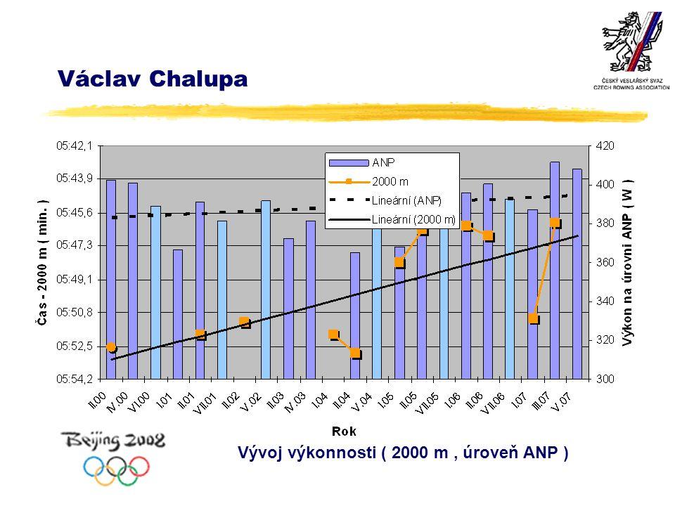 Václav Chalupa Vývoj výkonnosti ( 2000 m, úroveň ANP )