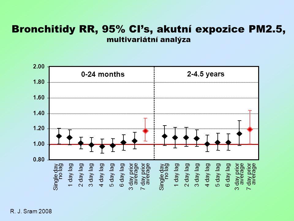 Bronchitidy RR, 95% CI's, akutní expozice PM2.5, multivariátní analýza R. J. Sram 2008