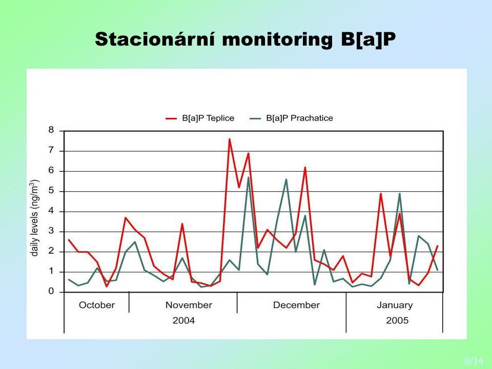 Stacionární monitoring B[a]P 8/14