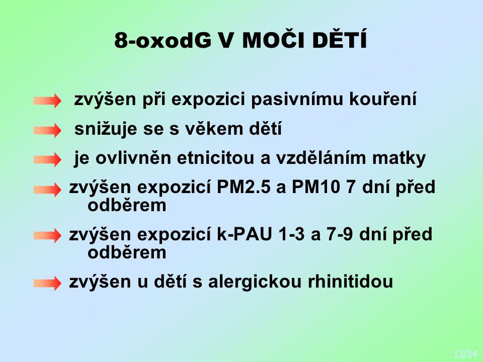 8-oxodG V MOČI DĚTÍ zvýšen při expozici pasivnímu kouření snižuje se s věkem dětí je ovlivněn etnicitou a vzděláním matky zvýšen expozicí PM2.5 a PM10