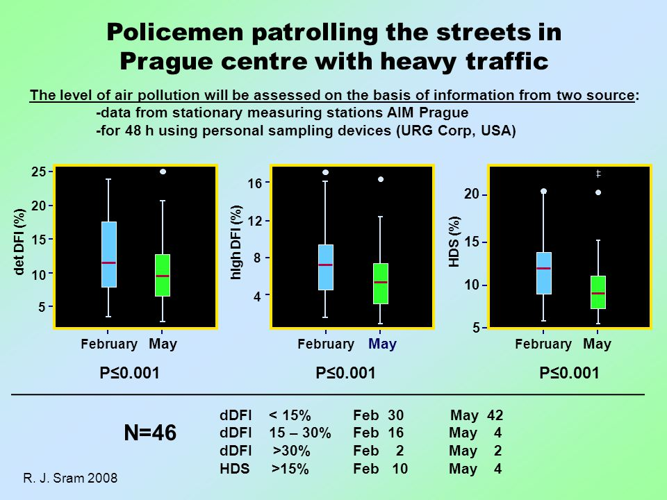 Policemen patrolling the streets in Prague centre with heavy traffic N=46 dDFI < 15% Feb 30 May 42 dDFI 15 – 30%Feb 16 May 4 dDFI >30%Feb 2 May 2 HDS >15%Feb 10 May 4 The level of air pollution will be assessed on the basis of information from two source: -data from stationary measuring stations AIM Prague -for 48 h using personal sampling devices (URG Corp, USA) R.