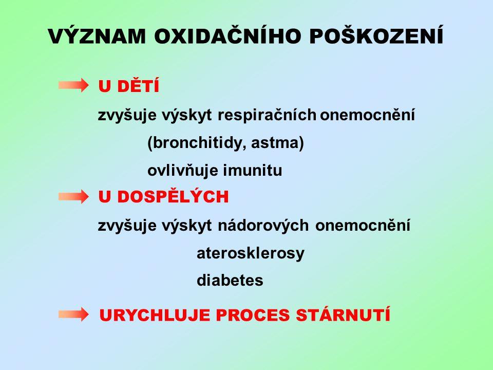 VÝZNAM OXIDAČNÍHO POŠKOZENÍ U DĚTÍ zvyšuje výskyt respiračních onemocnění (bronchitidy, astma) ovlivňuje imunitu U DOSPĚLÝCH zvyšuje výskyt nádorových