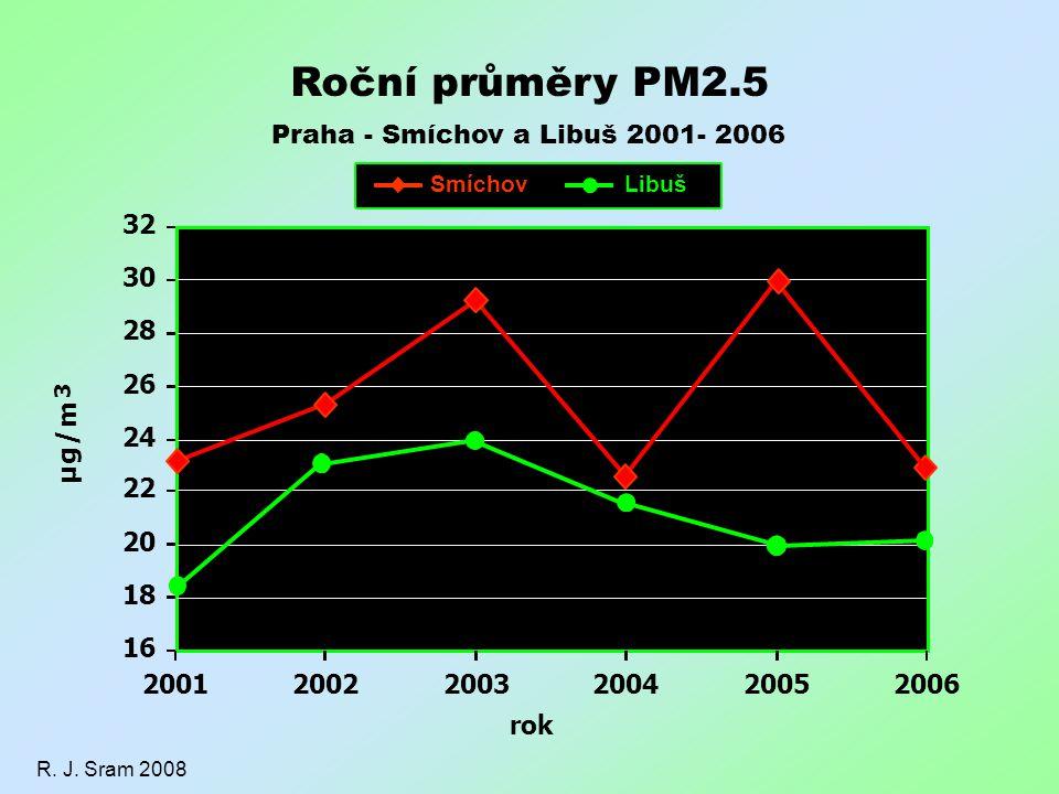 SmíchovLibuš 16 18 20 22 24 26 28 30 32 200120022003200420052006 rok µ g / m 3 R. J. Sram 2008 Roční průměry PM2.5 Praha - Smíchov a Libuš 2001- 2006