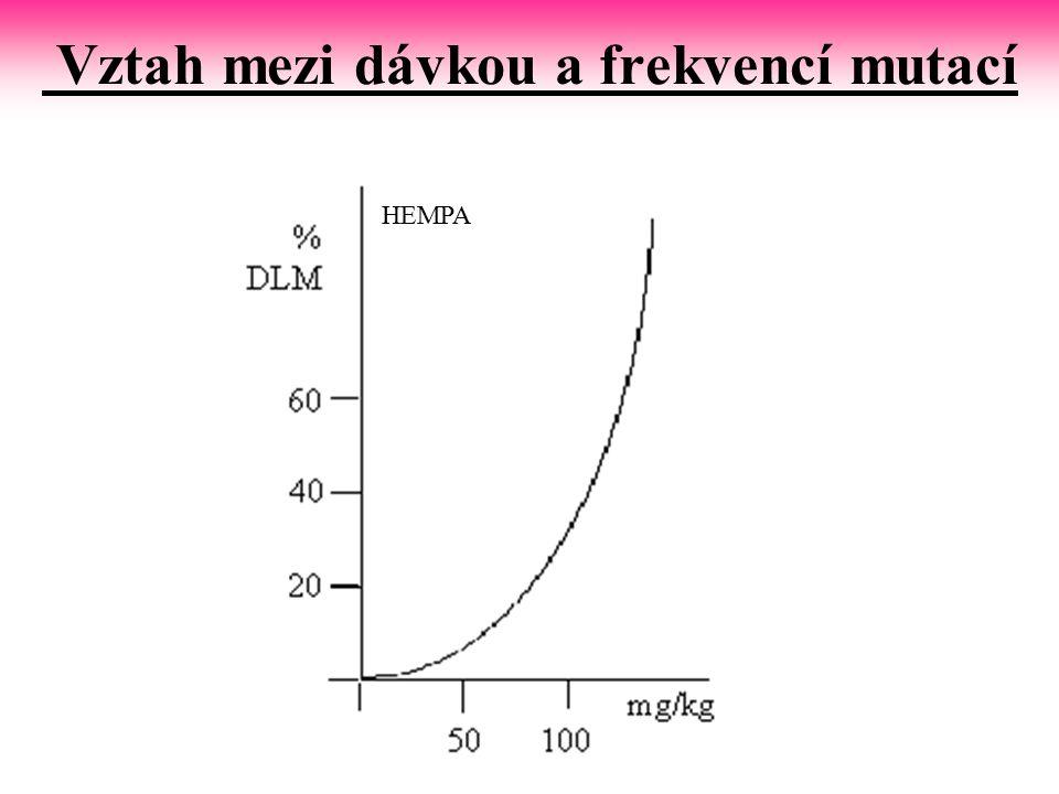 Vztah mezi dávkou a frekvencí mutací HEMPA