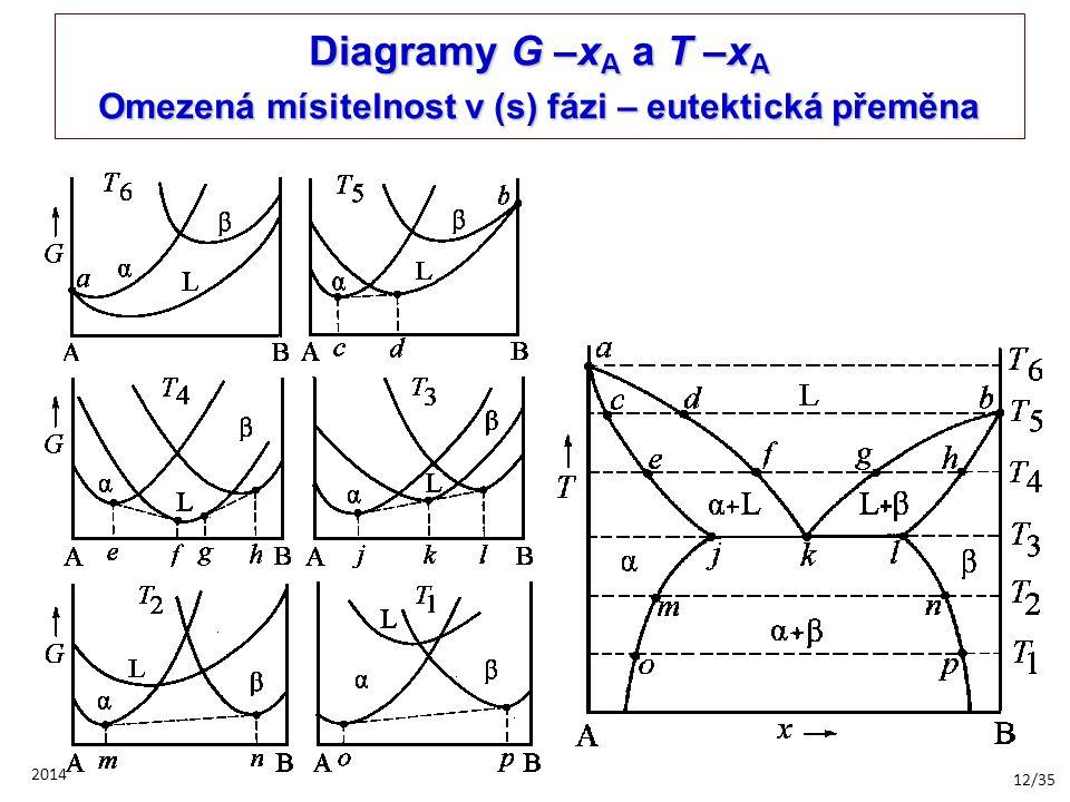 12/35 2014 Diagramy G –x A a T –x A Omezená mísitelnost v (s) fázi – eutektická přeměna