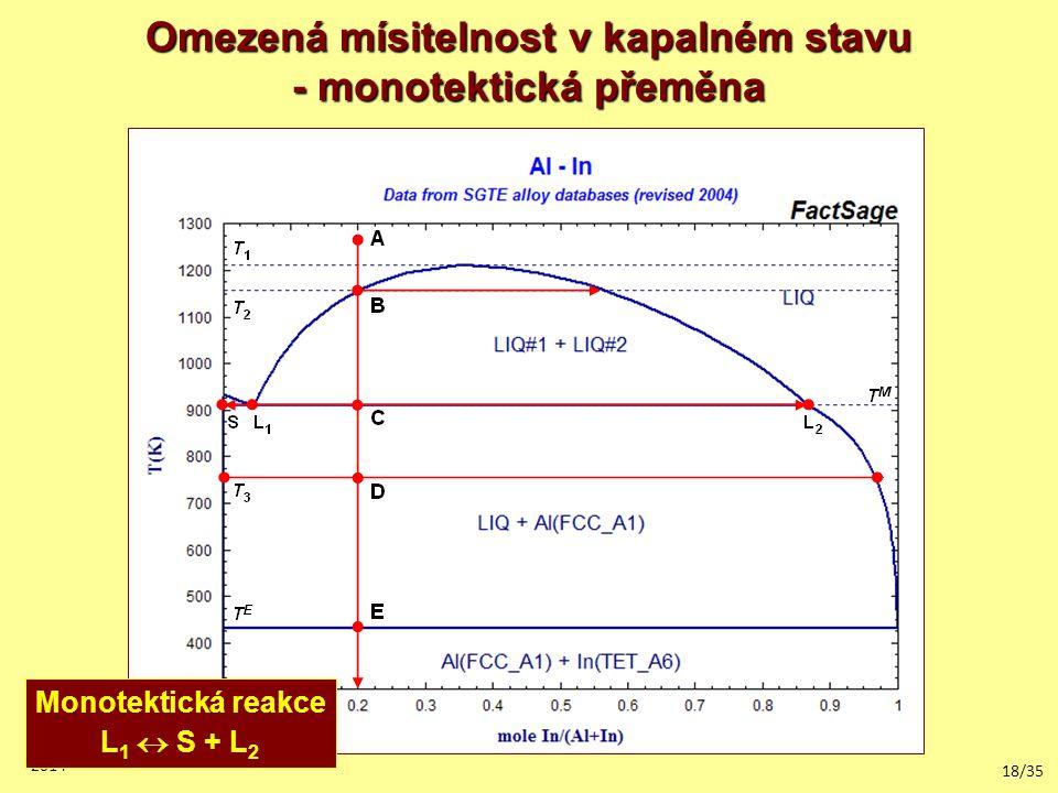 18/35 2014 Omezená mísitelnost v kapalném stavu - monotektická přeměna Monotektická reakce L 1  S + L 2