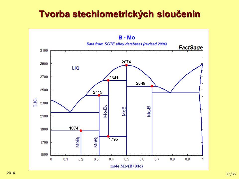 23/35 2014 Tvorba stechiometrických sloučenin
