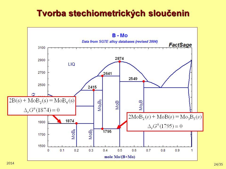 24/35 2014 Tvorba stechiometrických sloučenin