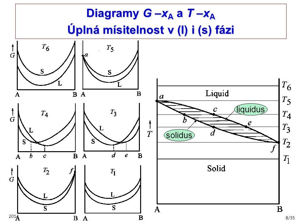8/35 2014 Diagramy G –x A a T –x A Úplná mísitelnost v (l) i (s) fázi liquidus solidus