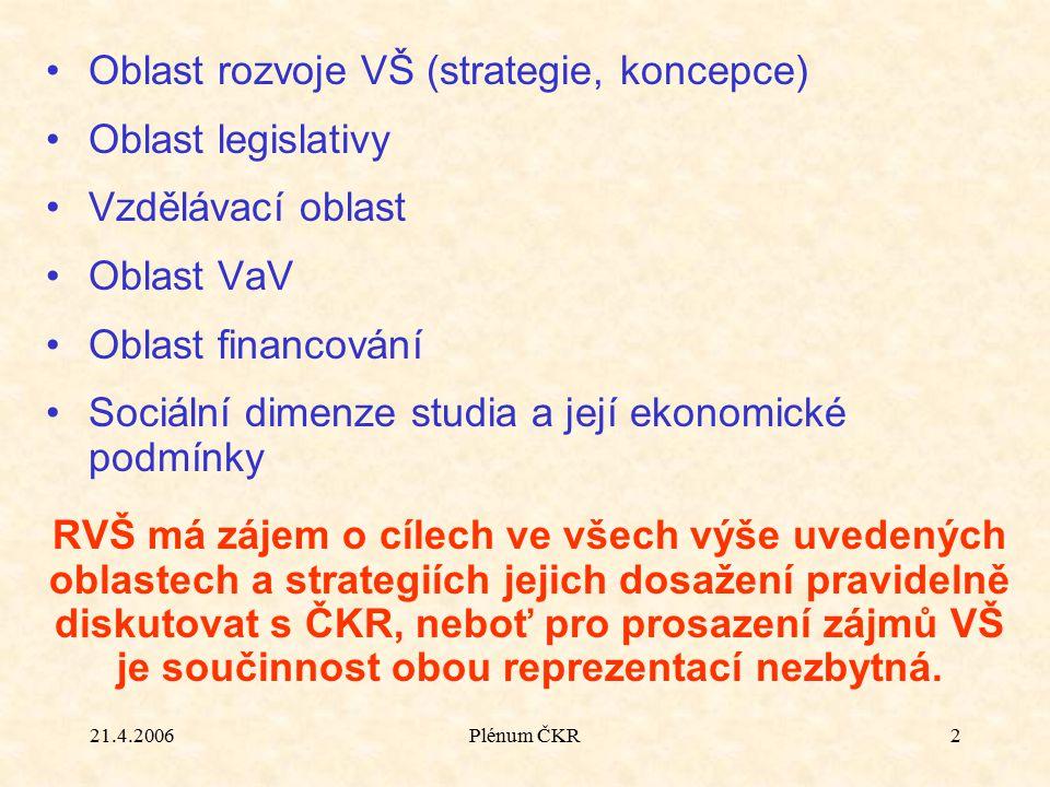 21.4.2006Plénum ČKR2 Oblast rozvoje VŠ (strategie, koncepce) Oblast legislativy Vzdělávací oblast Oblast VaV Oblast financování Sociální dimenze studi