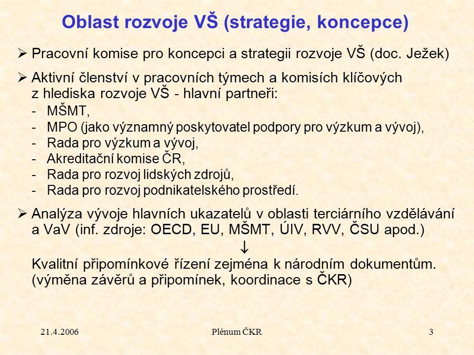 21.4.2006Plénum ČKR3  Pracovní komise pro koncepci a strategii rozvoje VŠ (doc. Ježek)  Aktivní členství v pracovních týmech a komisích klíčových z